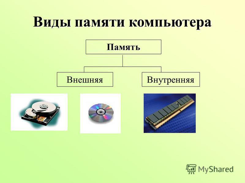 Виды памяти компьютера Память Внешняя Внутренняя