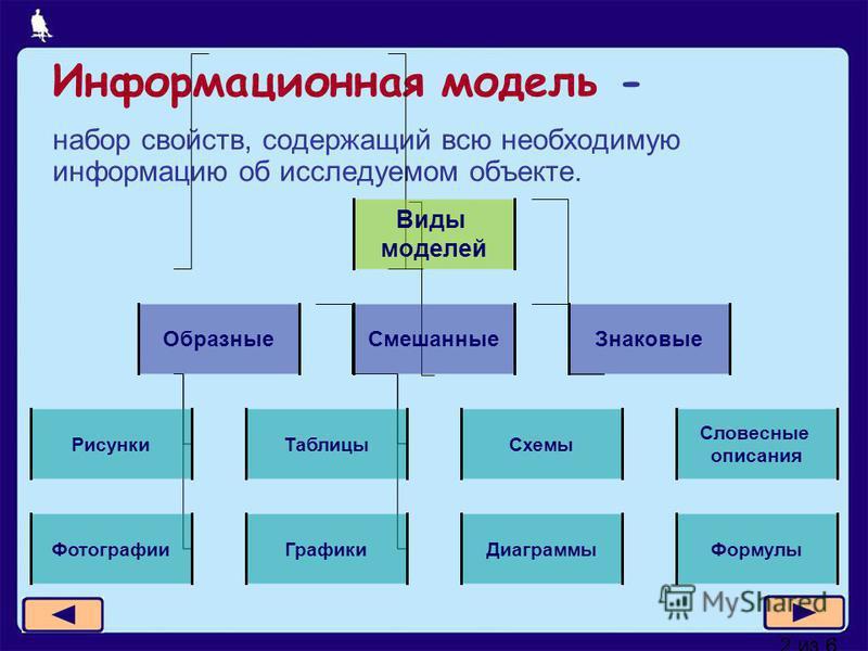 2 из 6 Информационная модель - набор свойств, содержащий всю необходимую информацию об исследуемом объекте. Виды моделей Образные СмешанныеЗнаковые Рисунки Фотографии Словесные описания Формулы Таблицы Схемы Графики Диаграммы