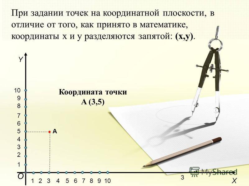 3 При задании точек на координатной плоскости, в отличие от того, как принято в математике, координаты x и y разделяются запятой: (x,y). О X 15102346789 Y 1 5 2 3 4 6 7 8 9 Координата точки A (3,5) A