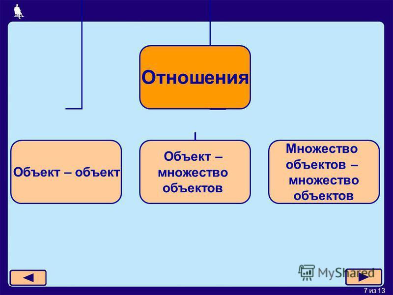 7 из 13 Отношения Объект – объект Объект – множество объектов Множество объектов – множество объектов