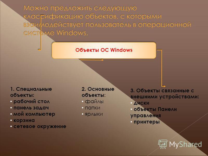 Объекты ОС Windows 1. Специальные объекты: рабочий стол панель задач мой компьютер корзина сетевое окружение 2. Основные объекты : файлы папки ярлыки 3. Объекты связанные с внешними устройствами: диски объекты Панели управления принтеры