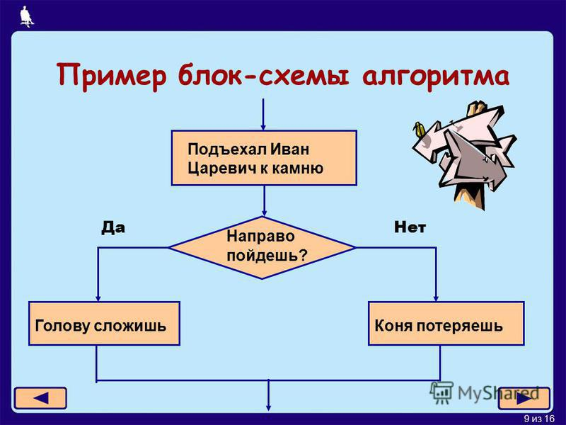 9 из 16 Пример блок-схемы алгоритма Подъехал Иван Царевич к камню Направо пойдешь? Нет Да Голову сложишь Коня потеряешь