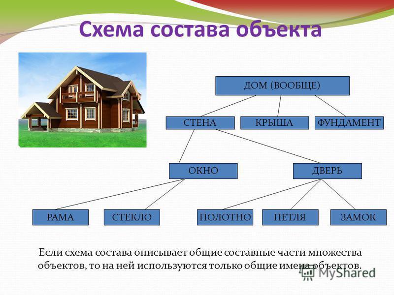ДОМ (ВООБЩЕ) СТЕНАКРЫШАФУНДАМЕНТ ОКНОДВЕРЬ РАМАСТЕКЛОПОЛОТНОПЕТЛЯЗАМОК Если схема состава описывает общие составные части множества объектов, то на ней используются только общие имена объектов.