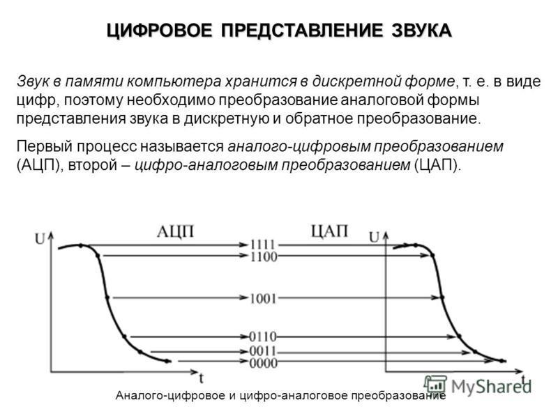 ЦИФРОВОЕ ПРЕДСТАВЛЕНИЕ ЗВУКА Звук в памяти компьютера хранится в дискретной форме, т. е. в виде цифр, поэтому необходимо преобразование аналоговой формы представления звука в дискретную и обратное преобразование. Первый процесс называется аналого-циф
