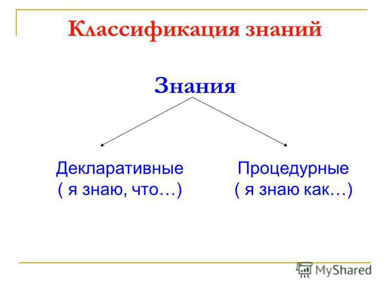 Классификация знаний Знания Декларативные ( я знаю, что…) Процедурные ( я знаю как…)