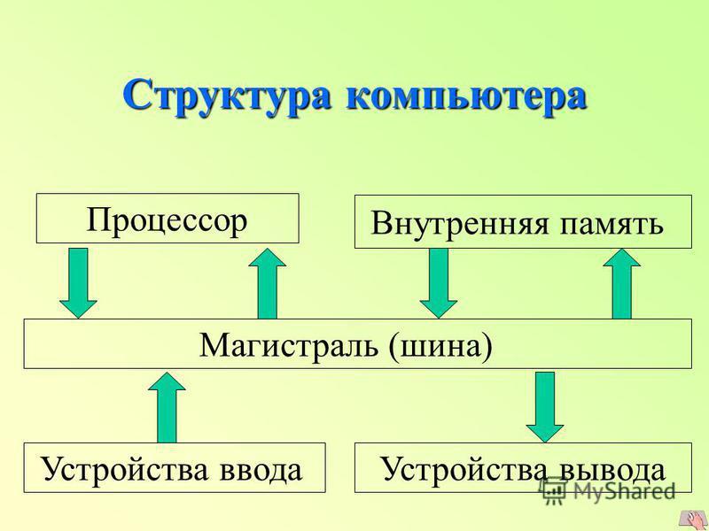 Структура компьютера Внутренняя память Устройства ввода Устройства вывода Магистраль (шина) Процессор
