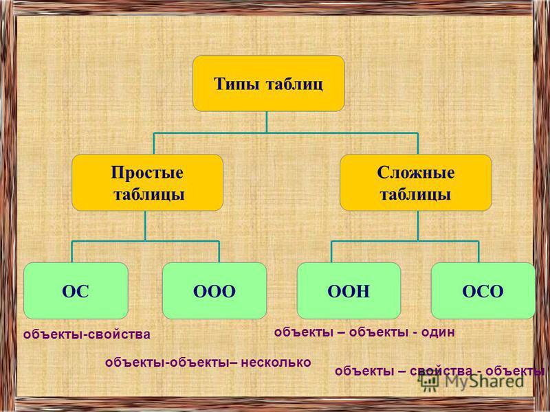 Повторение Таблица – универсальное средство представления информации. Для описания ряда объектов, обладающих одинаковыми наборами свойств, наиболее часто используются таблицы, состоящие из столбцов и строк. Представленная в таблице информация наглядн