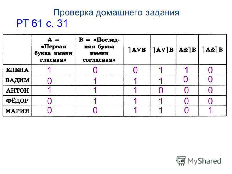 Проверка домашнего задания РТ 61 с. 31 1 1 00 1 0 1 1 0 0 0 0 0 0 0 1 1 1 1 11 0 0 1 0 0 1 110