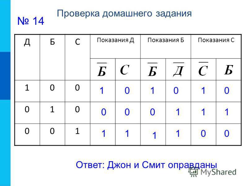 Проверка домашнего задания 14 ДБС Показания ДПоказания БПоказания С 100 010 001 00 1 0 11 1 1 1 0 1 01 1 0 1 0 0 Ответ: Джон и Смит оправданы