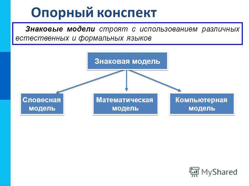 Опорный конспект Словесная модель Словесная модель Математическая модель Математическая модель Знаковые модели строят с использованием различных естественных и формальных языков Знаковая модель Компьютерная модель Компьютерная модель