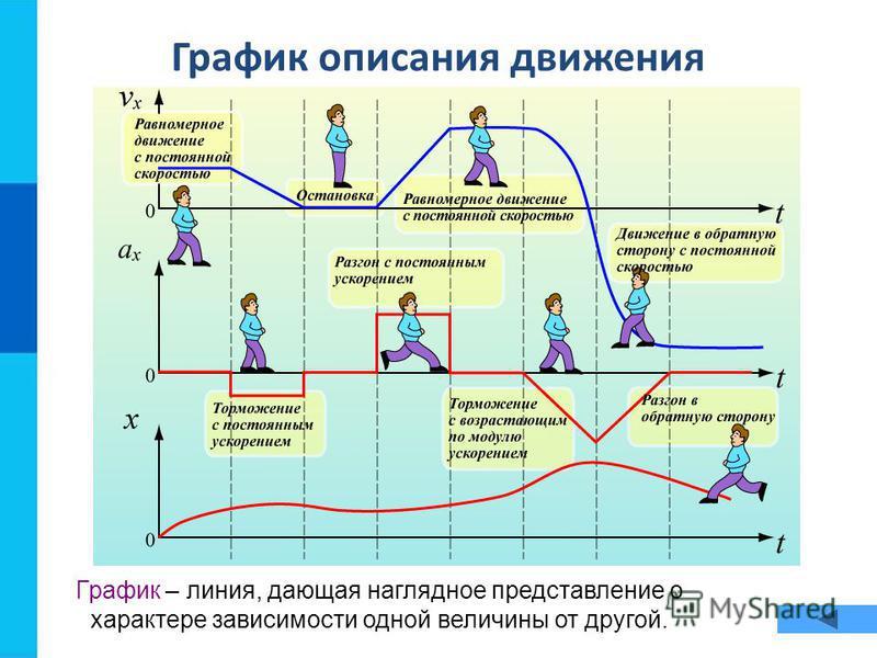График описания движения График – линия, дающая наглядное представление о характере зависимости одной величины от другой.