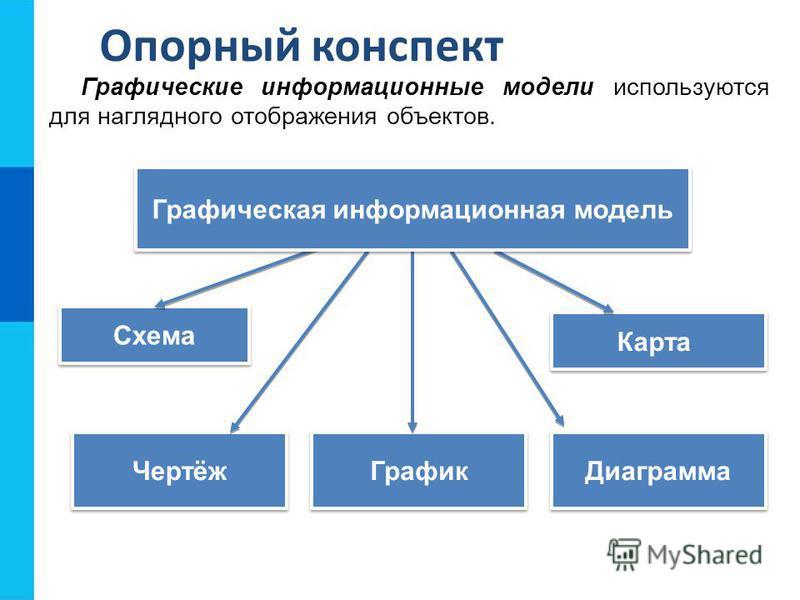 Схема Карта Чертёж Диаграмма График Опорный конспект Графические информационные модели используются для наглядного отображения объектов. Графическая информационная модель