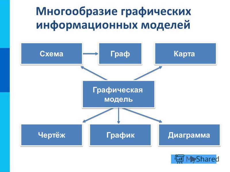 Многообразие графических информационных моделей Схема Карта Чертёж Диаграмма Графическая модель Графическая модель График Граф
