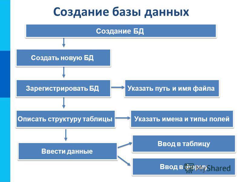 Создание БД Описать структуру таблицы Указать путь и имя файла Указать имена и типы полей Ввод в таблицу Ввод в форму Ввести данные Зарегистрировать БД Создать новую БД Создание базы данных