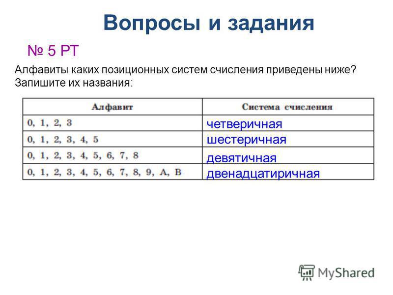 Вопросы и задания 5 РТ Алфавиты каких позиционных систем счисления приведены ниже? Запишите их названия: четверичная шестеричная девятичная двенадцатеричная