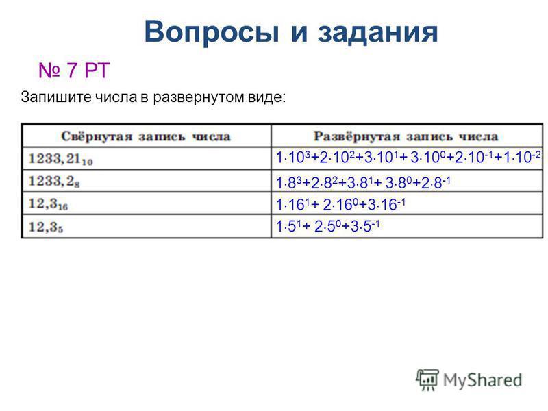 Вопросы и задания 7 РТ Запишите числа в развернутом виде: 1 10 3 +2 10 2 +3 10 1 + 3 10 0 +2 10 -1 +1 10 -2 1 8 3 +2 8 2 +3 8 1 + 3 8 0 +2 8 -1 1 16 1 + 2 16 0 +3 16 -1 1 5 1 + 2 5 0 +3 5 -1