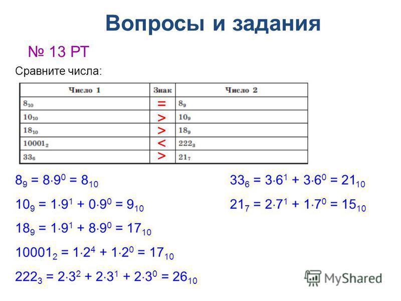Вопросы и задания 13 РТ Сравните числа: 8 9 = 8 9 0 = 8 10 10 9 = 1 9 1 + 0 9 0 = 9 10 18 9 = 1 9 1 + 8 9 0 = 17 10 10001 2 = 1 2 4 + 1 2 0 = 17 10 222 3 = 2 3 2 + 2 3 1 + 2 3 0 = 26 10 = > > < 33 6 = 3 6 1 + 3 6 0 = 21 10 21 7 = 2 7 1 + 1 7 0 = 15 1
