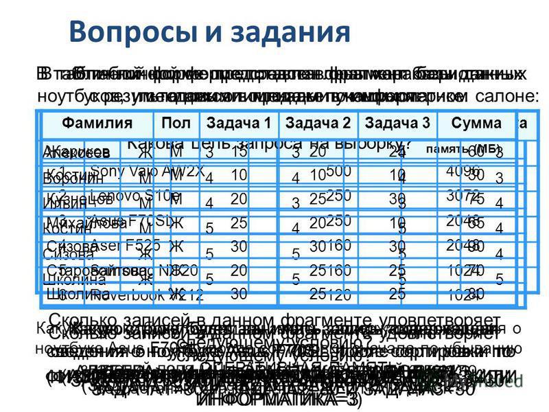 Вопросы и задания В табличной форме представлены характеристики ноутбуков, имеющихся в продаже в компьютерном салоне: НазваниеЖёсткий диск (ГБ)Оперативная память (МБ) 1Sony Vaio AW2X5004096 2Lenovo S10e2503072 3Asus F70SL2502048 4Aser F5251602048 5Sa