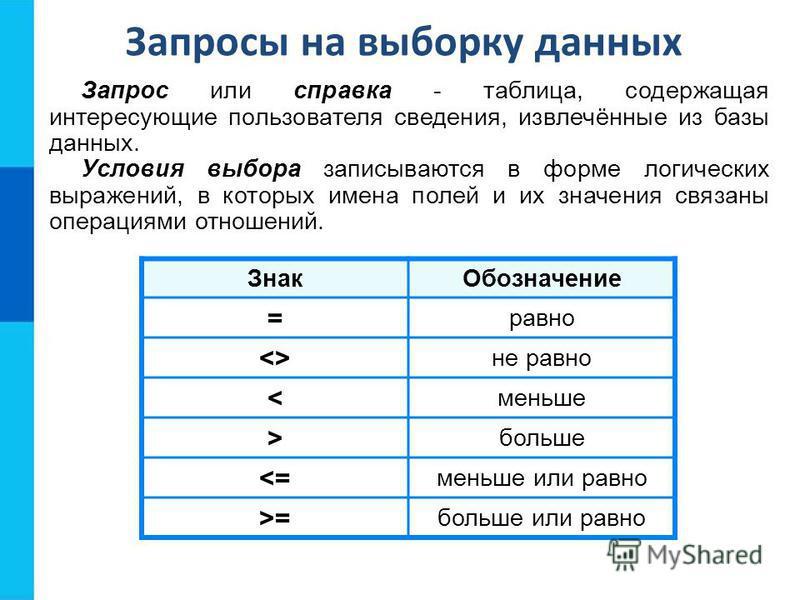 Запросы на выборку данных Запрос или справка - таблица, содержащая интересующие пользователя сведения, извлечённые из базы данных. Условия выбора записываются в форме логических выражений, в которых имена полей и их значения связаны операциями отноше