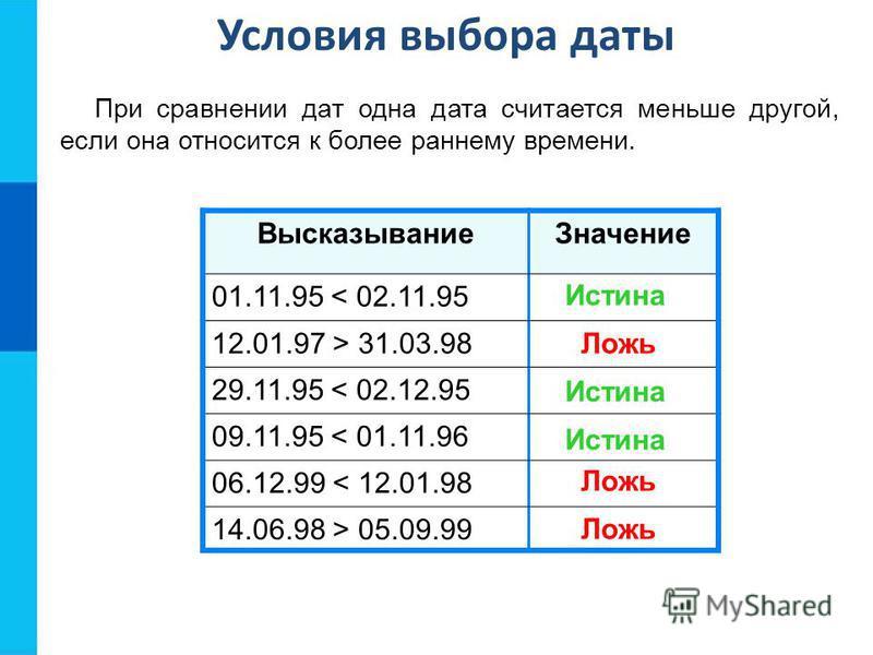 При сравнении дат одна дата считается меньше другой, если она относится к более раннему времени. Высказывание Значение 01.11.95 < 02.11.95 12.01.97 > 31.03.98 29.11.95 < 02.12.95 09.11.95 < 01.11.96 06.12.99 < 12.01.98 14.06.98 > 05.09.99 Условия выб