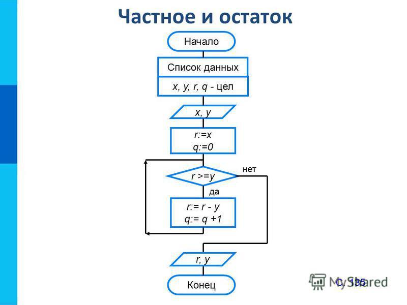 Частное и остаток да нет Начало Список данных x, y, r, q - цел x, y r:=x q:=0 r >=y r:= r - y q:= q +1 Конец r, y С. 135