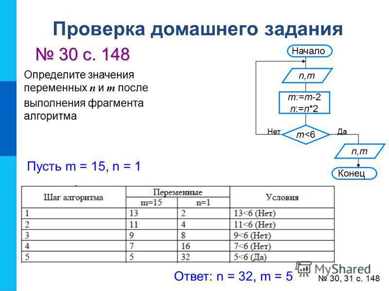 Проверка домашнего задания 30 с. 148 30 с. 148 30, 31 с. 148 Определите значения переменных n и m после выполнения фрагмента алгоритма Начало n,m m:=m-2 n:=n*2 m<6 n,m Конец Да Нет Пусть m = 15, n = 1 Ответ: n = 32, m = 5