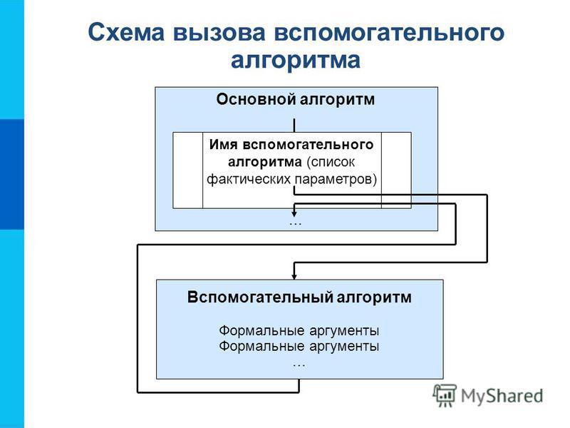 Схема вызова вспомогательного алгоритма Основной алгоритм … Имя вспомогательного алгоритма (список фактических параметров) Вспомогательный алгоритм Формальные аргументы …