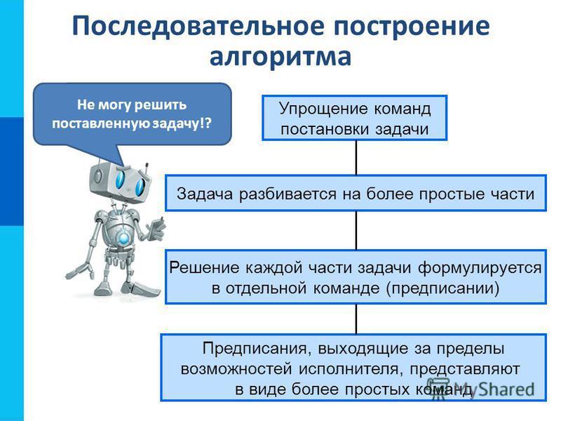 Последовательное построение алгоритма Упрощение команд постановки задачи Задача разбивается на более простые части Решение каждой части задачи формулируется в отдельной команде (предписании) Предписания, выходящие за пределы возможностей исполнителя,