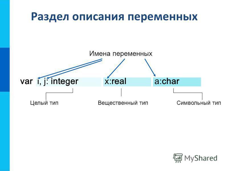 Раздел описания переменных vari, j: integerx:reala:char Целый тип Вещественный тип Символьный тип Имена переменных