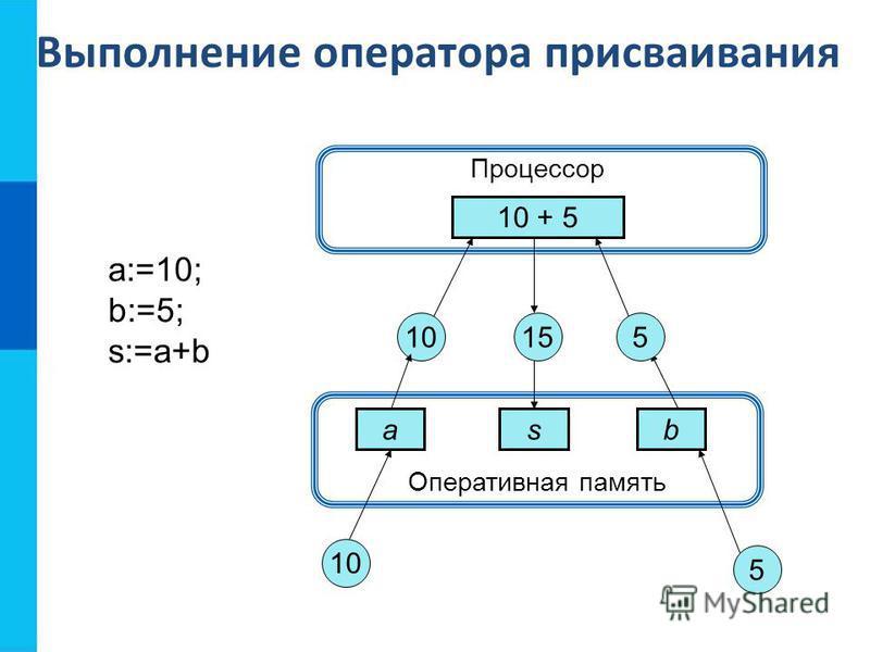 Оперативная память Выполнение оператора присваивания Процессор 10 + 5 asb 10 5 155 a:=10; b:=5; s:=a+b