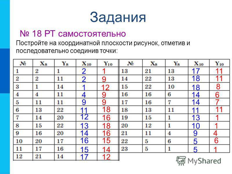 Задания 18 РТ самостоятельно Постройте на координатной плоскости рисунок, отметив и последовательно соединив точки: 9 21 2 1 4 9 11 12 13 14 16 15 17 18 14 11 13 10 9 5 5 12 9 9 18 16 18 16 15 14 12 11 8 6 7 1 1 4 6 1