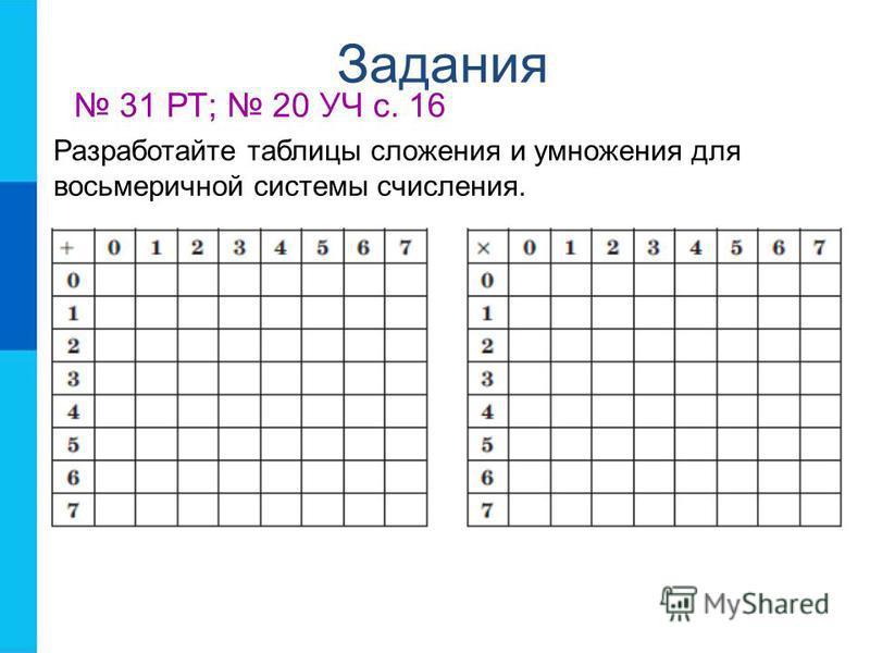 Задания 31 РТ; 20 УЧ с. 16 Разработайте таблицы сложения и умножения для восьмеричной системы счисления.