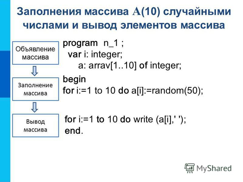 Объявление массива Заполнение массива Вывод массива program n_1 ; var i: integer; a: arrav[1..10] of integer; Заполнения массива A (10) случайными числами и вывод элементов массива begin for i:=1 to 10 do a[i]:=random(50); for i:=1 to 10 do write (a[