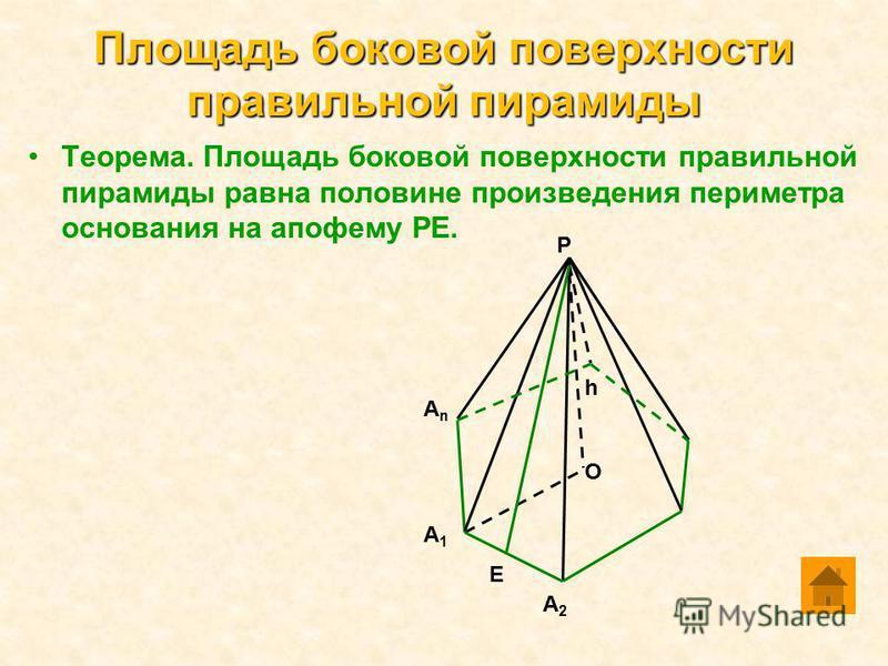 Площадь боковой поверхности правильной пирамиды Теорема. Площадь боковой поверхности правильной пирамиды равна половине произведения периметра основания на апофему РЕ. h AnAn A2A2 A1A1 O Е Р