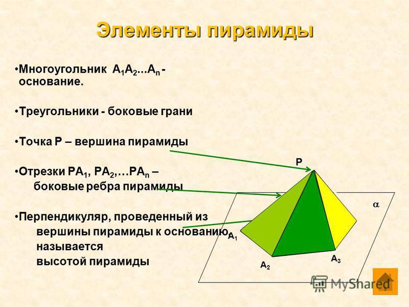 Многоугольник А 1 А 2...А n - основание. Треугольники - боковые грани Точка Р – вершина пирамиды Отрезки РА 1, РА 2,…РА n – боковые ребра пирамиды Перпендикуляр, проведенный из вершины пирамиды к основанию, называется высотой пирамиды Элементы пирами