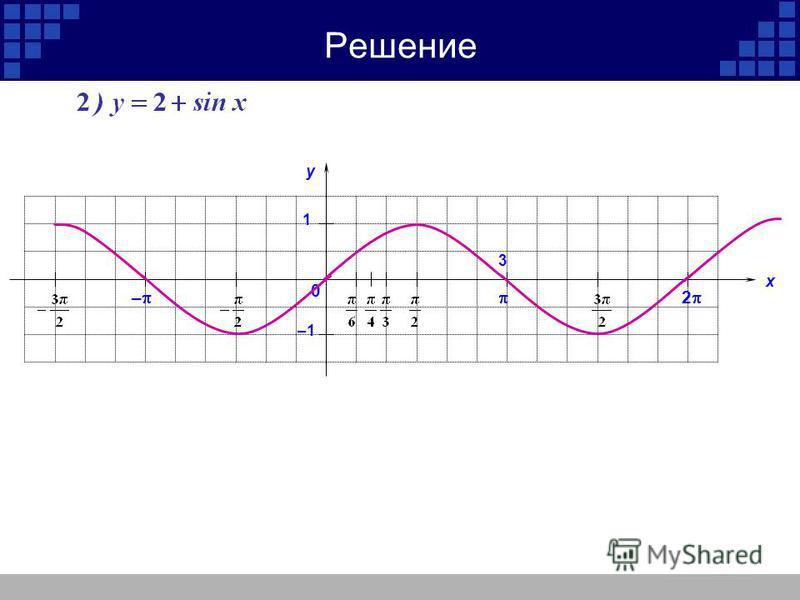 у х 2 – 1 –1 3 0 у х 2 – 1 –1 3 0 Решение 729(1-4)
