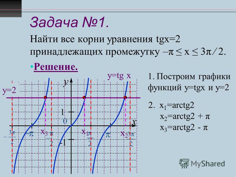 Задача 1. Найти все корни уравнения tgx=2 принадлежащих промежутку –π х 3π 2. Решение. y x 1 -1 у=tg x у=2 1. Построим графики функций у=tgx и у=2 2. х 1 =arctg2 х 2 =arctg2 + π х 3 =arctg2 - π х 1 х 1 х 3 х 3 х 2 х 2