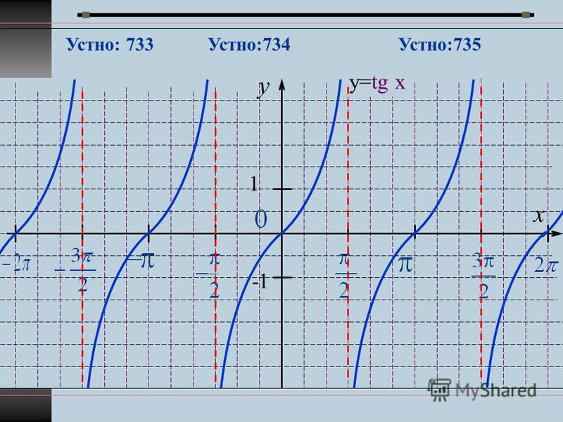 y x 1 -1 у=tg x Устно: 733Устно:735Устно:734