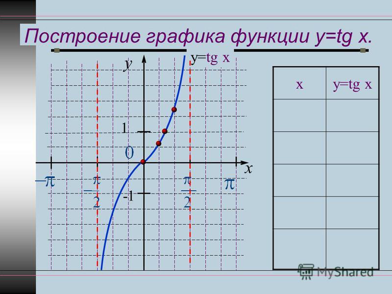 Построение графика функции y=tg x. ху=tg x 00 π 61 3 π 41 π 33 π 2 Не сущ. y x 1 -1 у=tg x