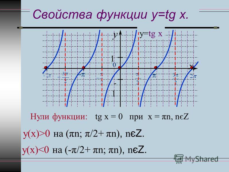 Свойства функции y=tg x. y x 1 -1 у=tg x Нули функции:tg х = 0 при х = πn, nєZ у(х)>0 на (πn; π/2+ πn), n єZ. у(х)<0 на (-π/2+ πn; πn), n єZ.