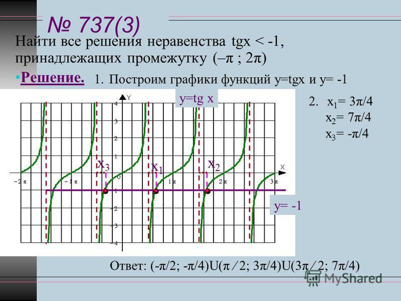 737(3) Найти все решения неравенства tgx < -1, принадлежащих промежутку (–π ; 2π) Решение. у=tg x у= -1 1. Построим графики функций у=tgx и у= -1 2. х 1 = 3π/4 х 2 = 7π/4 х 3 = -π/4 х 1 х 1 х 3 х 3 х 2 х 2 Ответ: (-π/2; -π/4)U(π 2; 3π/4)U(3π 2; 7π/4)