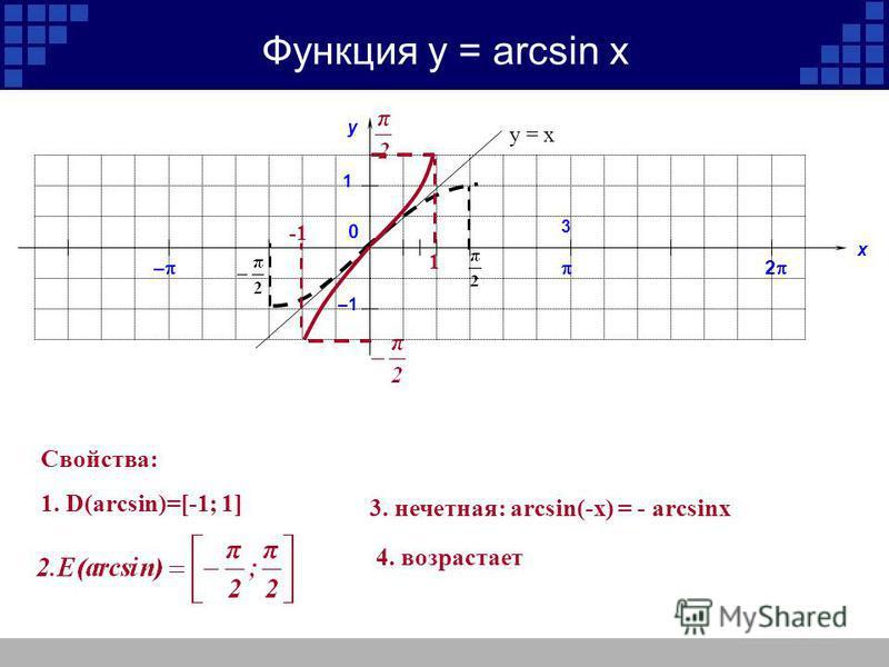 Функция у = arcsin x у х 2 – 1 –1 3 0 1 Свойства: 1. D(arcsin)=[-1; 1] 3. нечетная: arcsin(-x) = - arcsinx 4. возрастает у = х