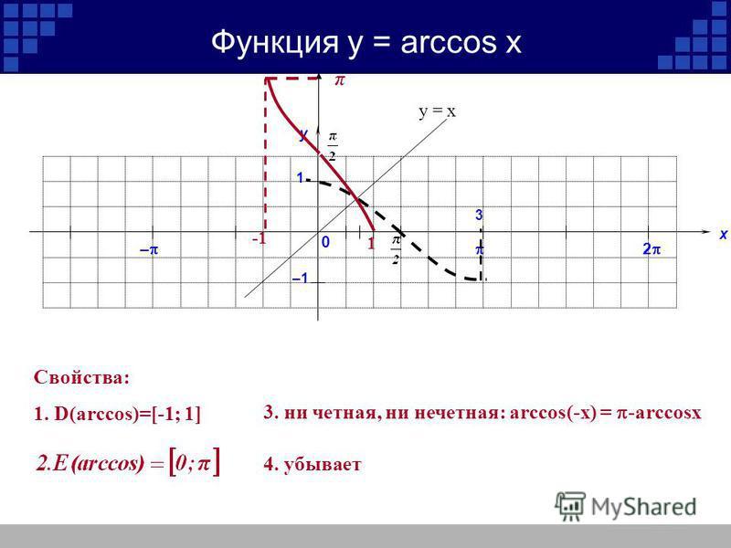 у х 2 – 1 –1 3 Функция у = arccos x 0 1 Свойства: 1. D(arccos)=[-1; 1] 3. ни четная, ни нечетная: arccos(-x) = -arccosx 4. убывает у = х