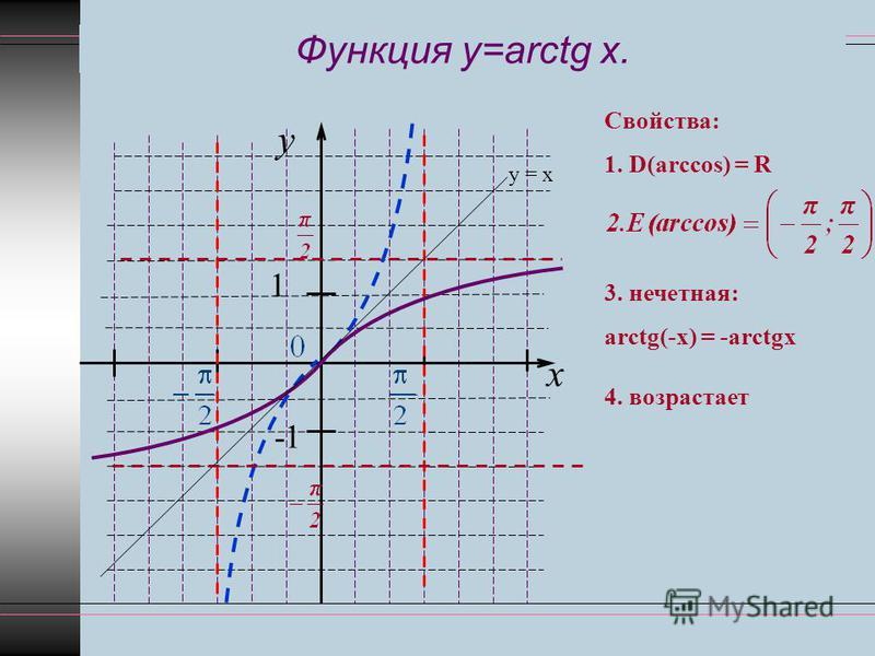 Функция y=arctg x. y x 1 -1 у = х Свойства: 1. D(arccos) = R 3. нечетная: arctg(-x) = -arctgx 4. возрастает