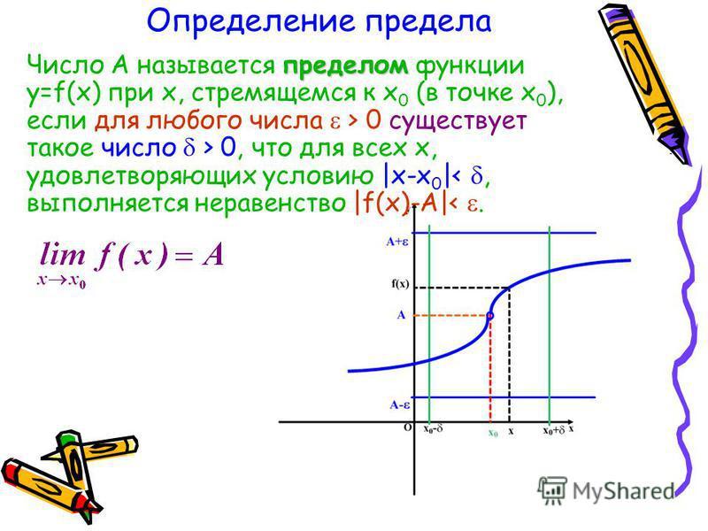 Определение предела Число А называется п пп пределом функции y=f(x) при х, стремящемся к х 0 (в точке х 0 ), если для любого числа > 0 существует такое число > 0, что для всех х, удовлетворяющих условию |x-x 0 |<, выполняется неравенство |f(x)-A|<.