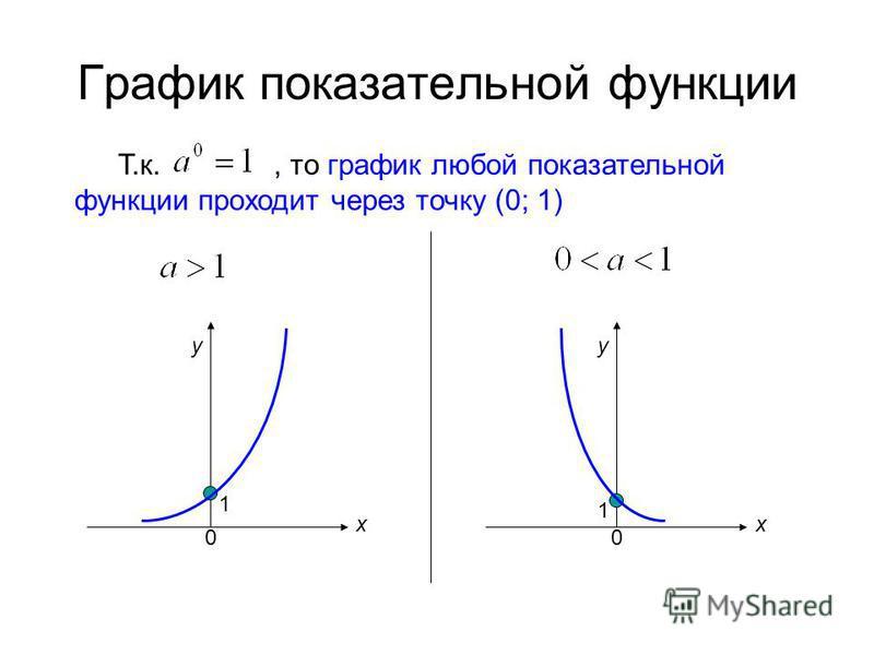 График показательной функции Т.к., то график любой показательной функции проходит через точку (0; 1) 1 1 х у 00