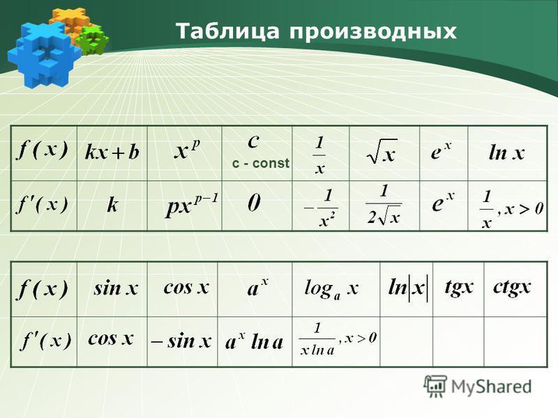 Таблица производных c - const