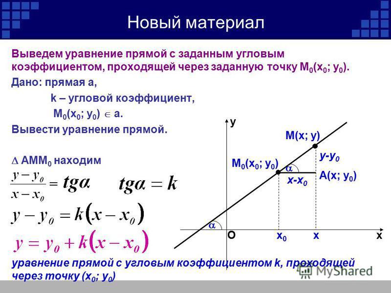 х-х 0 Выведем уравнение прямой с заданным угловым коэффициентом, проходящей через заданную точку М 0 (х 0 ; у 0 ). Дано: прямая a, k – угловой коэффициент, М 0 (х 0 ; у 0 ) а. Вывести уравнение прямой. АММ 0 находим у-у 0 М(х; у) Новый материал х у О