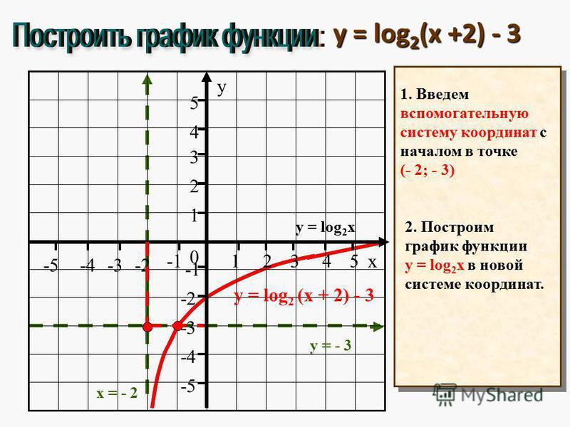 y = log 2 (x +2) - 3 1. Введем вспомогательную систему координат с началом в точке (- 2; - 3) х = - 2 у = - 3 y = log 2 x y = log 2 (x (x + 2) - 3 2. Построим график функции y = log 2 x в новой системе координат.