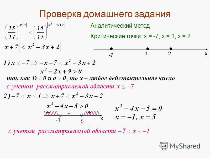 Проверка домашнего задания Аналитический метод Критические точки: х = -7, х = 1, х = 2 -7 1 х 2 х 5 ++- //////////\\\\\\\\\